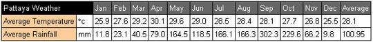 Pattaya information: climate chart